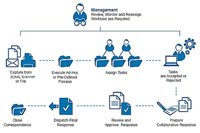 task correspondence management